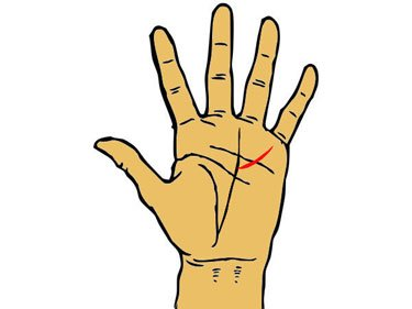 finding the meaning of the fate line on your palm